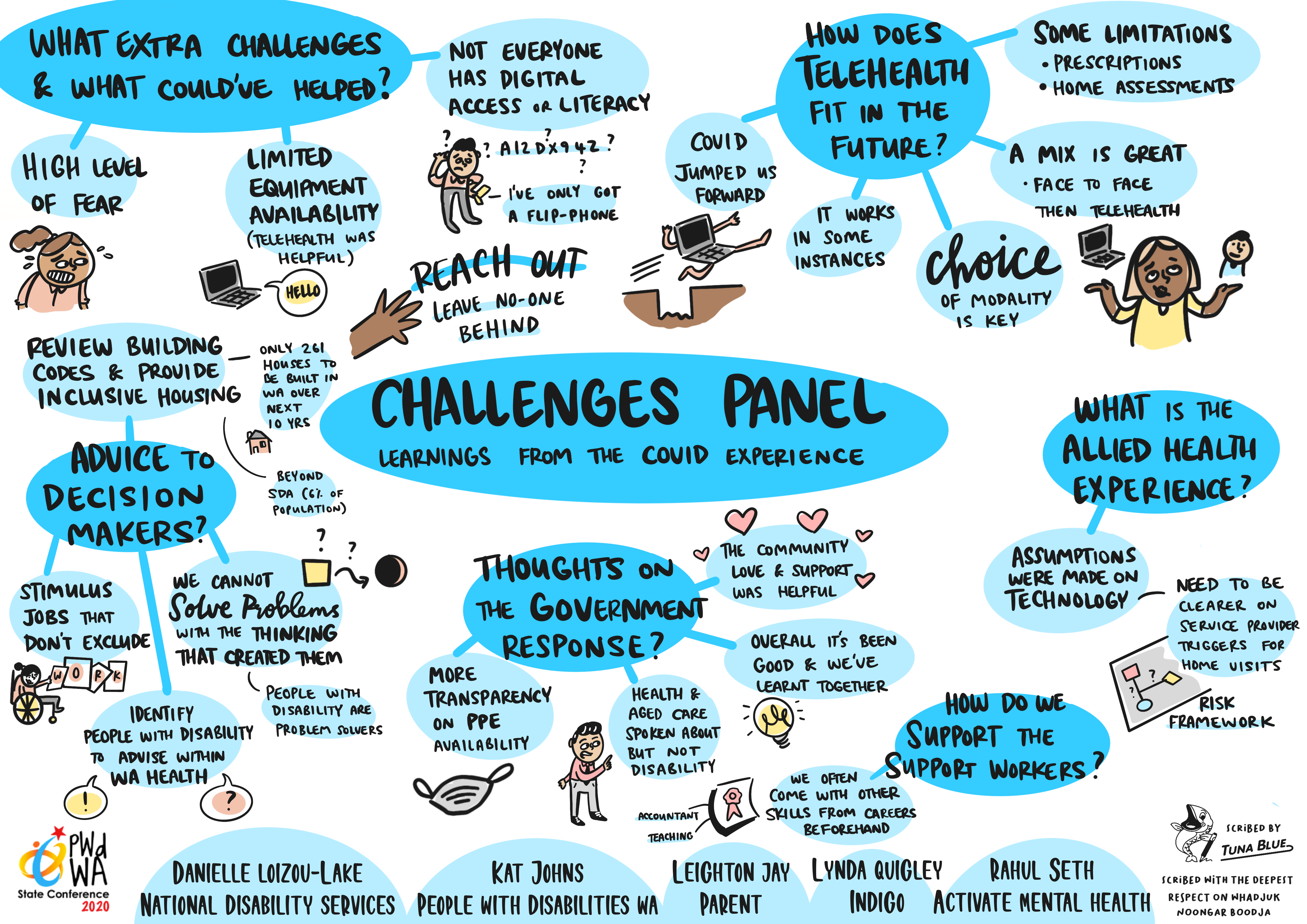Artwork for the Challenges Panel
