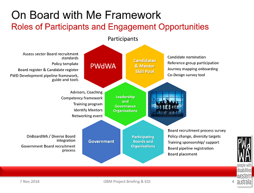 On Board with Me Framework. Roles of Participants and Engagement Opportunities. Heading - Participants. Heading - PWdWA. Assess sector Board recruitment standards. Policy template. Board register & Candidate register. PWD Development pipeline framework, guide and tools. Heading - Candidates & Mentor Skill Pool. Candidate nomination. Reference group participation. Journey mapping onboarding. Co-Design survey tool. Heading - Leadership and Governance Orgnaisations. Advisors, Coaching, Competency framework, Training program, Identify mentors, Networking event. Heading - Government. OnBoardWA / Diverse Board Integration, Government Board recruitment process. Heading - Participating Boards and Organisations. Board recruitment process survey, Policy change, diversity targets, Training sponsorship / support, Board pieline registration, Board placement.